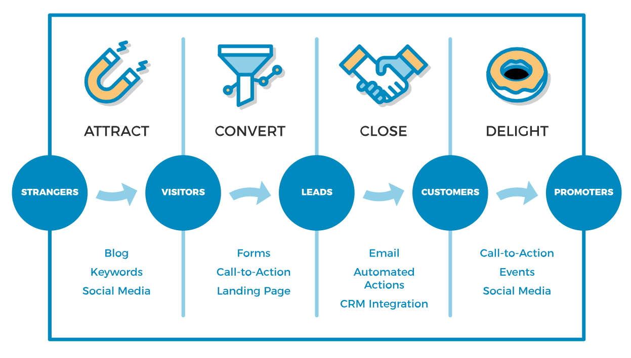 Customer buyer journey with digital marketing