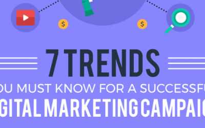 Which Marketing Channel Will Work Best for Your Business?